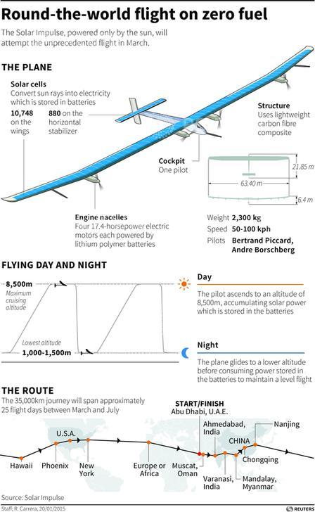 solar-impulse-2-flight