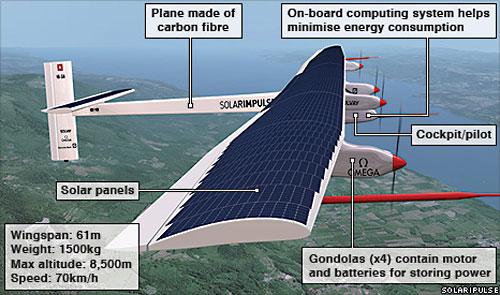 solar_plane2