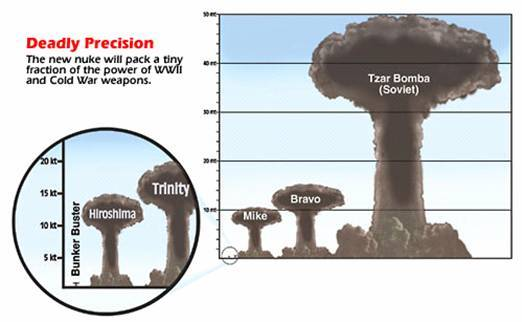 tsar-bomba-nuclear-weapon-comparison-chart