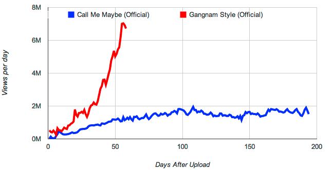 gangnam dance video