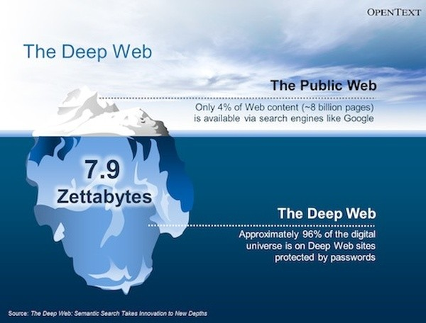 the-deep-web