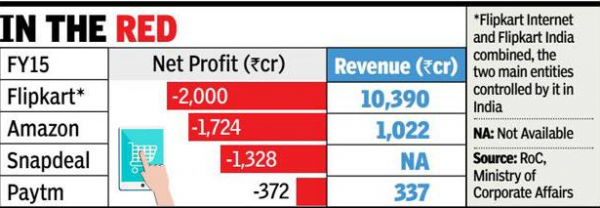 E commerce leads Paytm to Rs 372 crore loss in 2014 15 Times of India
