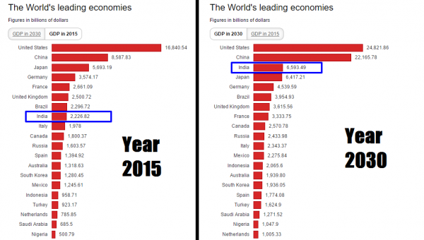 Current Indian Economy vs Economy by 2030