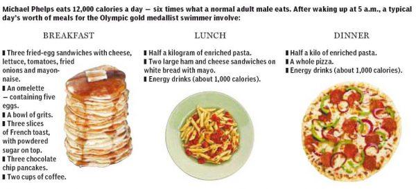 phelps-diet
