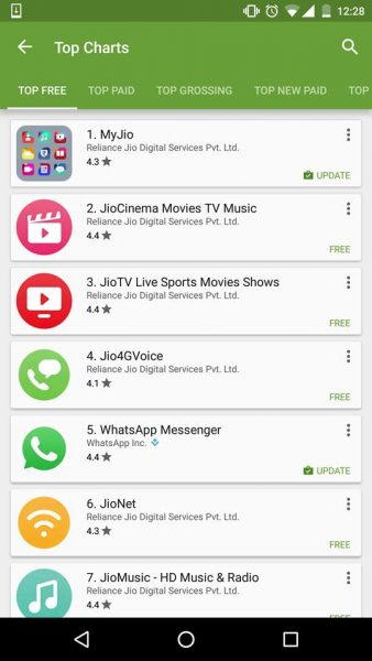 8 Out Of Top 10 Apps In Android Market Are Owned By JIO Now! Have A