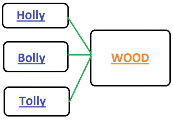 hollywood-bollywood-names