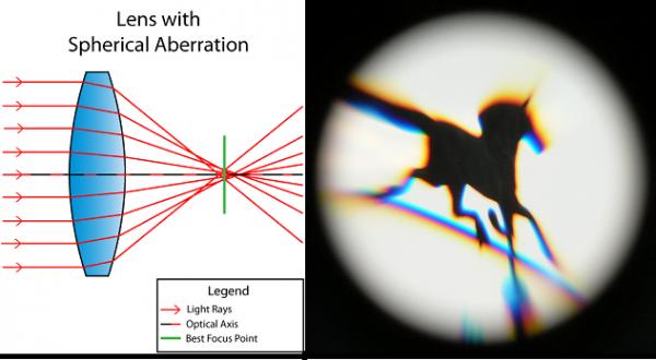 spherical-aberration