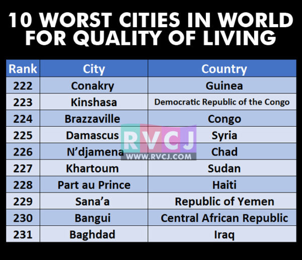 Good news hyderabad has beaten mumbai delhi to become for List of best cities to live in the world