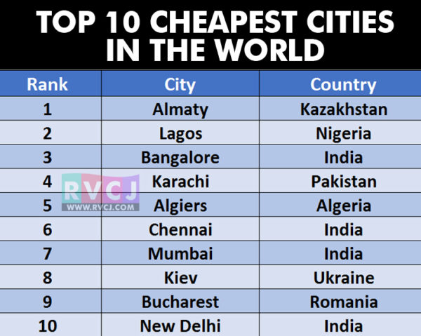 4 Indian Cities Among Top 10 Cheapest Cities Here 39 S List