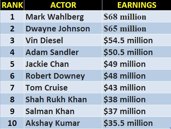 Forbes Released List Of Highest Paid Actors